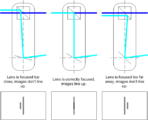 Light paths through a simplified coincident image range finder and their respective viewfinder images.