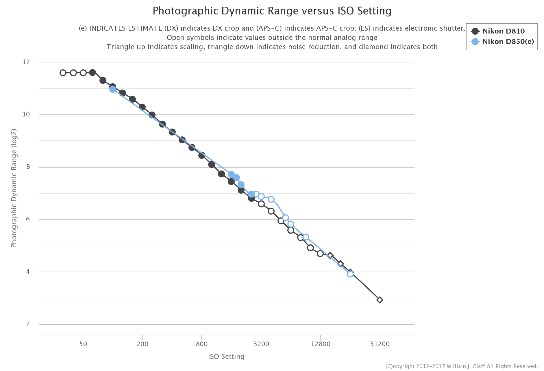 Thoughts on Nikon's D850 • Points in Focus Photography